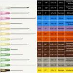 agujas hipodermicas medidas y colores