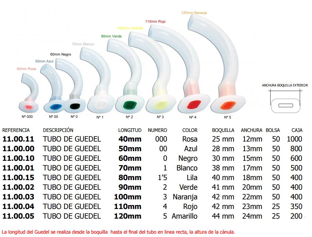 tubos de guedel medidas